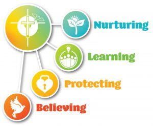 Graphic of CDSBEO Strategic Plan: Nurturing, Learning, Protecting and Believing